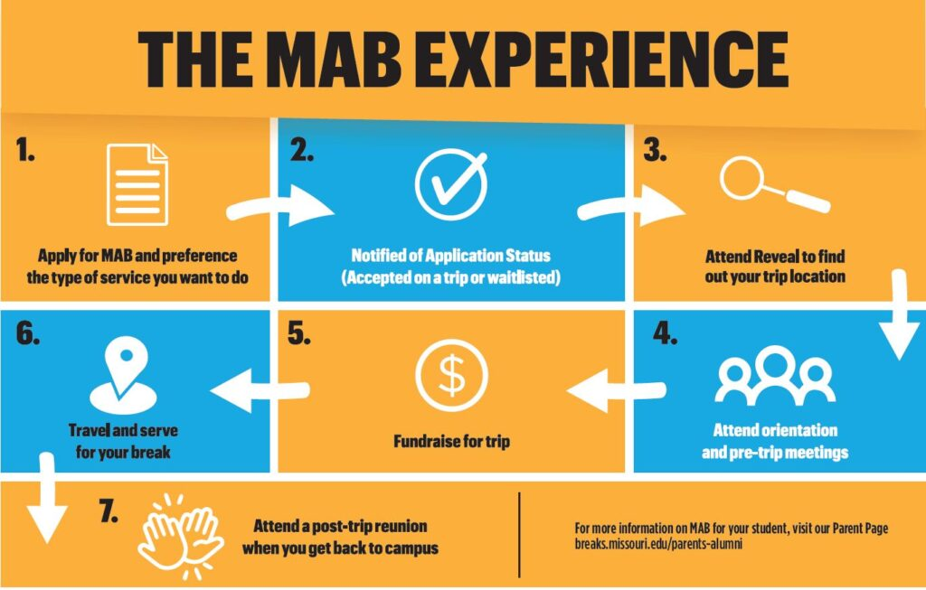 MAB Experience
